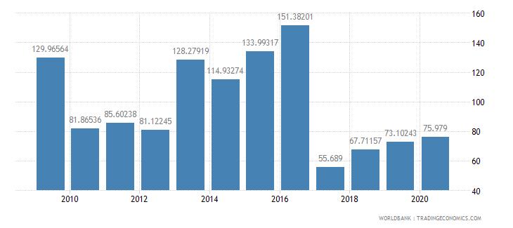bulgaria fertilizer consumption percent of fertilizer production wb data
