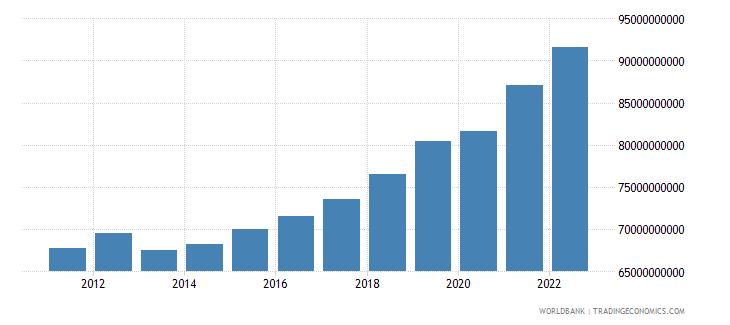 bulgaria final consumption expenditure constant lcu wb data