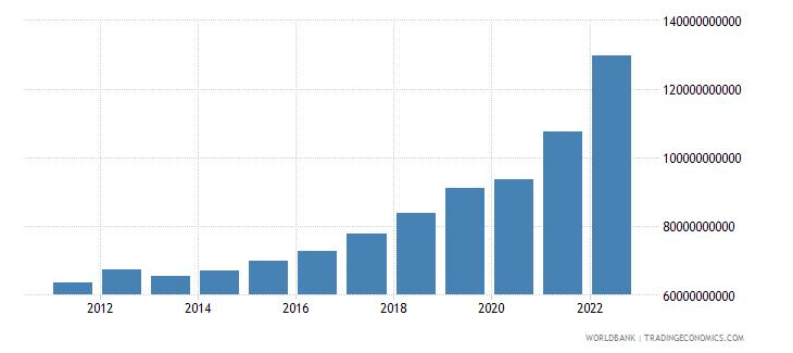 bulgaria final consumption expenditure current lcu wb data