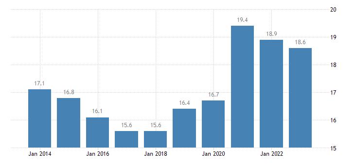 bulgaria final consumption expenditure of general gov eurostat data