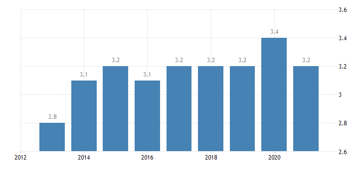 bulgaria final consumption expenditure of households clothing footwear eurostat data