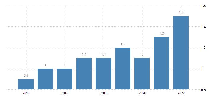 bulgaria final consumption expenditure of households education eurostat data
