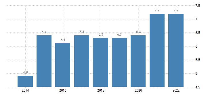 bulgaria final consumption expenditure of households health eurostat data
