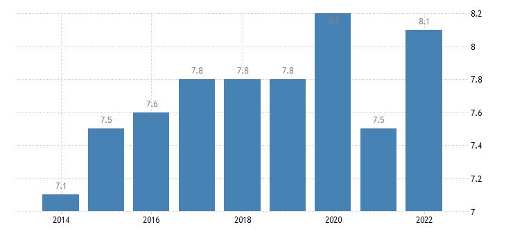 bulgaria final consumption expenditure of households recreation culture eurostat data