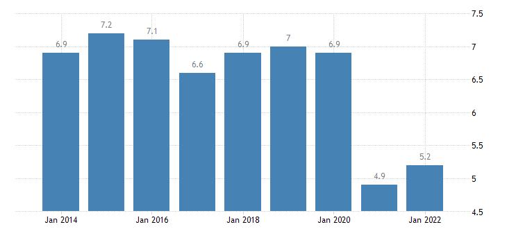bulgaria final consumption expenditure of households restaurants hotels eurostat data