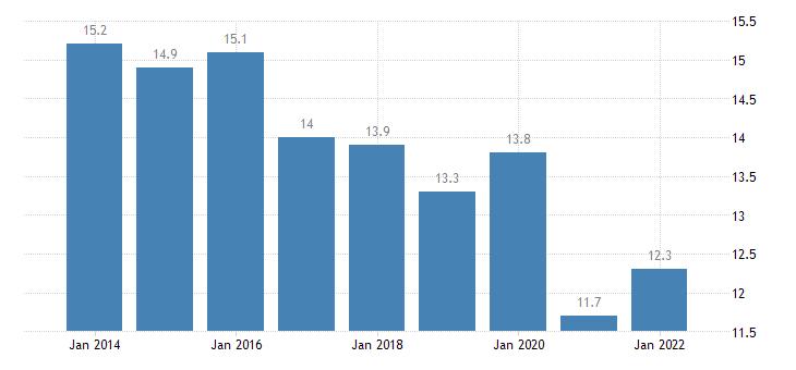 bulgaria final consumption expenditure of households transport eurostat data