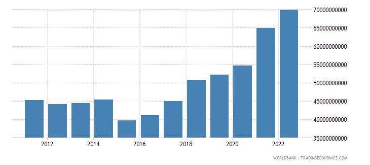 bulgaria final consumption expenditure us dollar wb data