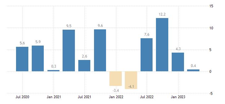 bulgaria financial account eurostat data