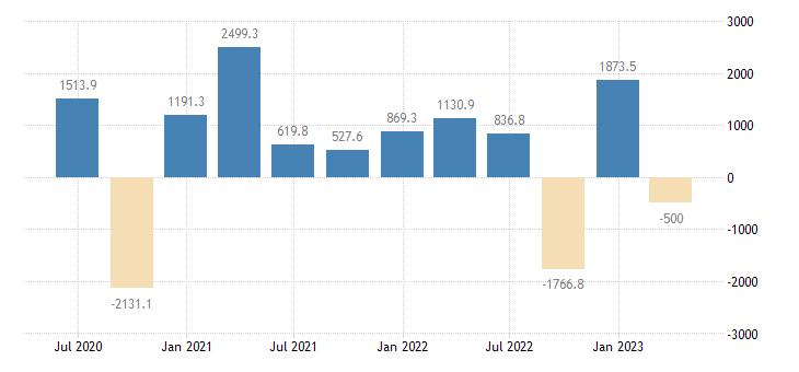 bulgaria financial account on portfolio investment eurostat data