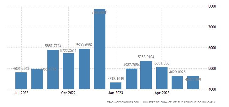Bulgaria Fiscal Expenditure