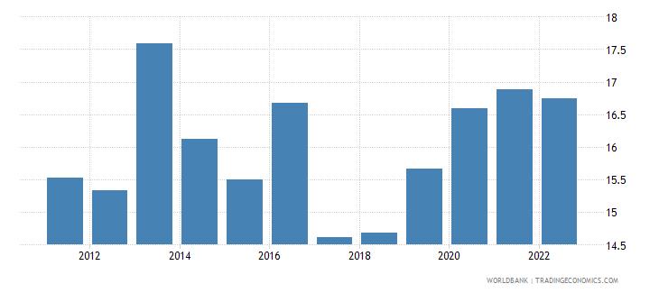 bulgaria food exports percent of merchandise exports wb data
