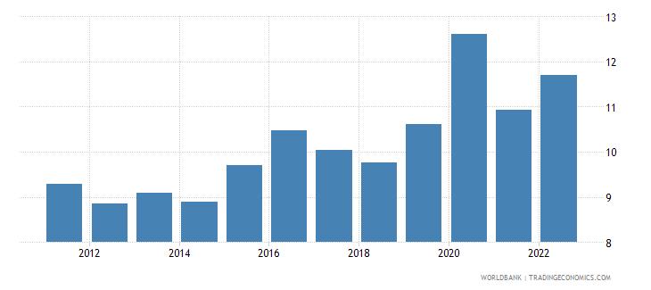 bulgaria food imports percent of merchandise imports wb data