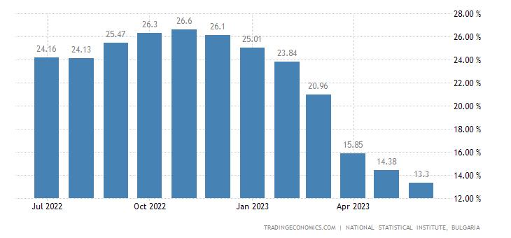 Bulgaria Food Inflation