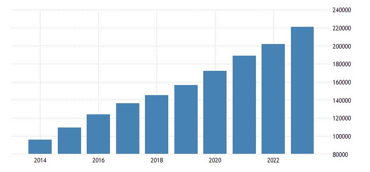 bulgaria foreign born population eurostat data