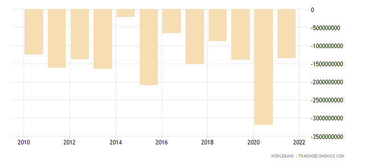 bulgaria foreign direct investment net bop us dollar wb data