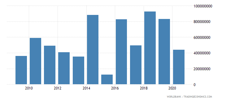 bulgaria foreign direct investment net outflows bop current us$ wb data