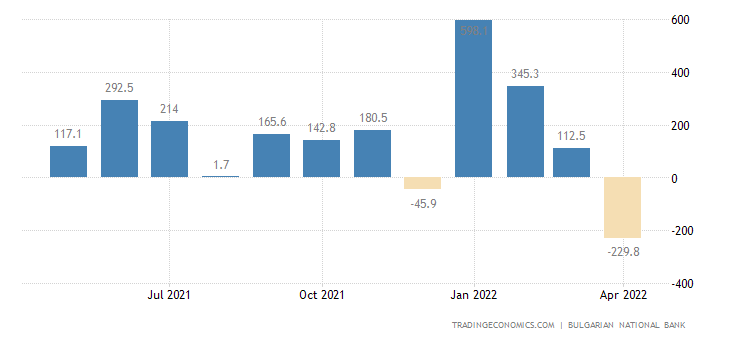 Bulgaria Foreign Direct Investment