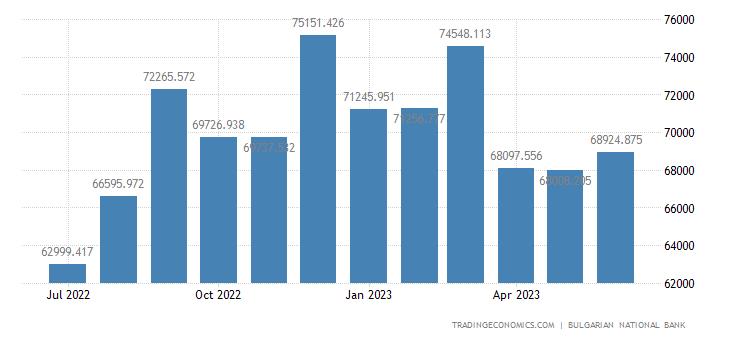Bulgaria Foreign Exchange Reserves