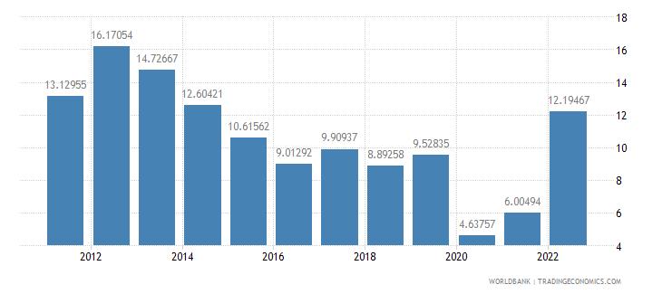 bulgaria fuel exports percent of merchandise exports wb data
