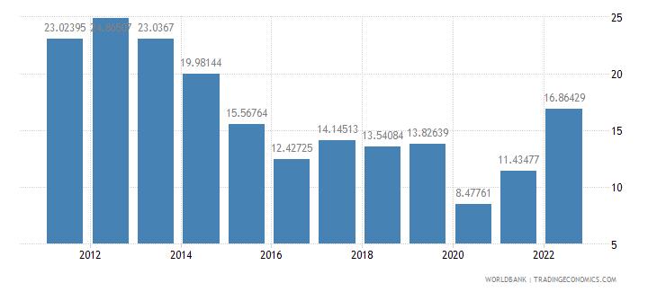 bulgaria fuel imports percent of merchandise imports wb data