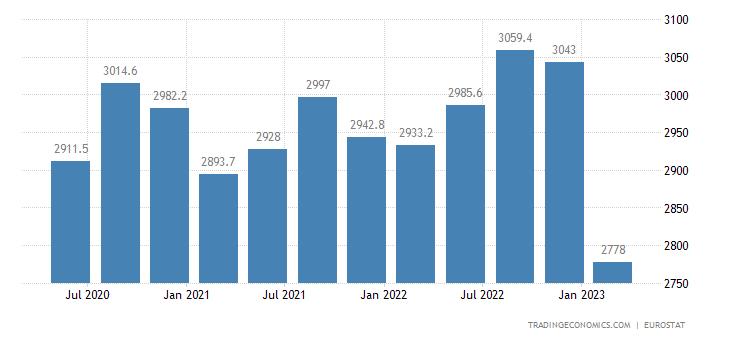 Bulgaria Full Time Employment