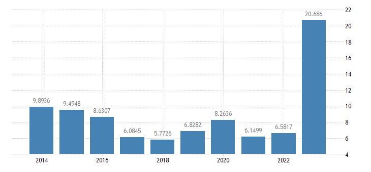 bulgaria gas prices non household medium size consumers eurostat data