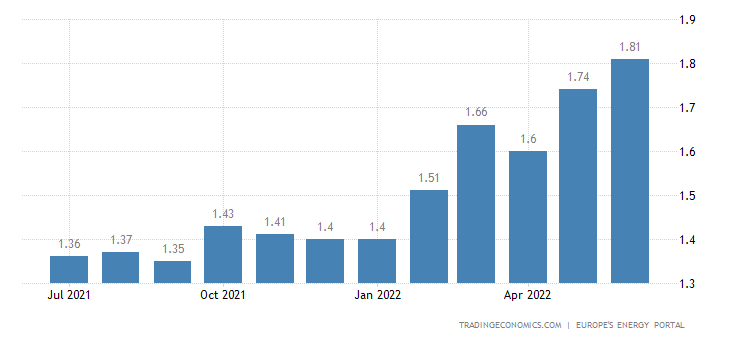 Bulgaria Gasoline Prices