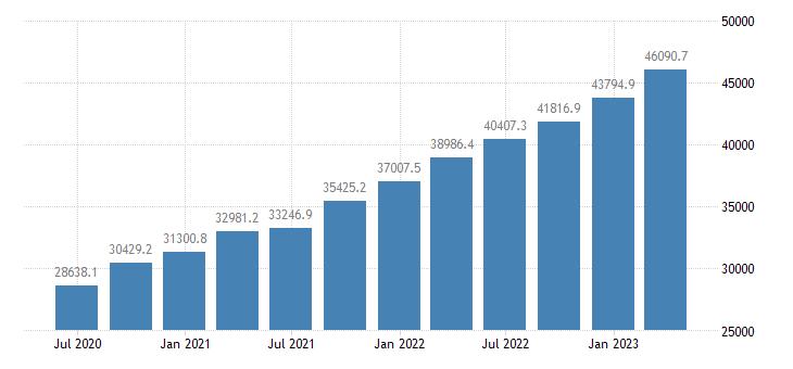 bulgaria gdp at market prices eurostat data