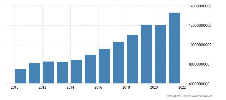 bulgaria gdp at market prices linked series current lcu wb data