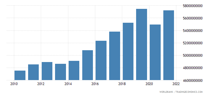 bulgaria gdp constant 2000 us dollar wb data