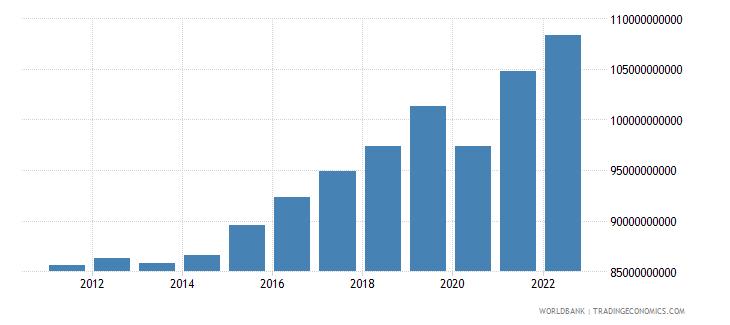 bulgaria gdp constant lcu wb data