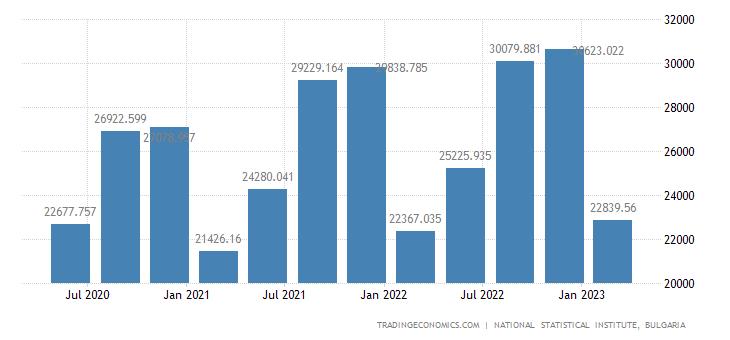 Bulgaria GDP Constant Prices