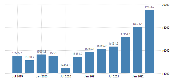 bulgaria gdp current prices eurostat data