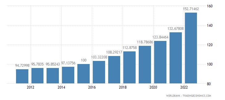 bulgaria gdp deflator base year varies by country wb data