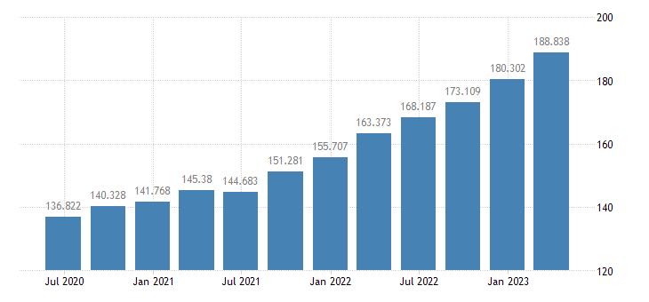 bulgaria gdp deflator eurostat data