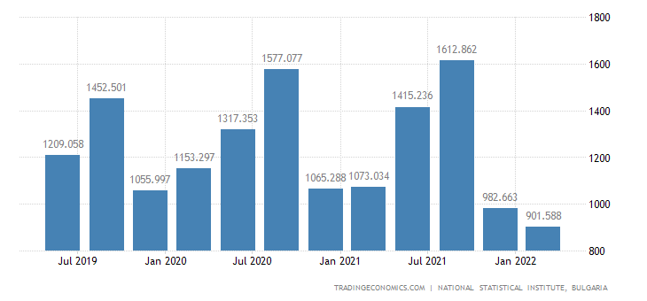 Bulgaria GDP From Construction