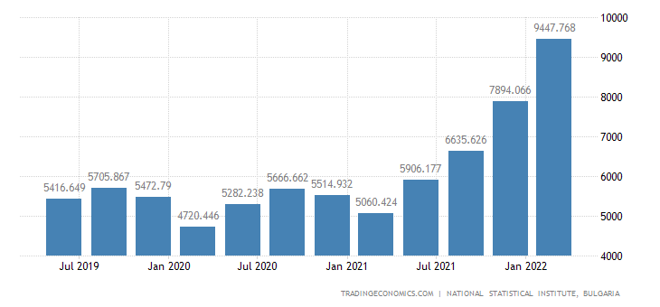 Bulgaria GDP From Industrial Production