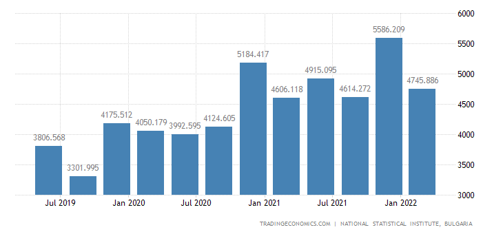 Bulgaria GDP From Public Administration
