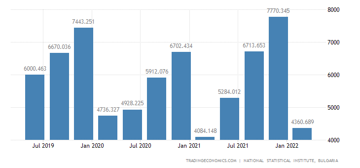 Bulgaria GDP From Wholesale and Retail Trade Transportation Accommodation Food Service