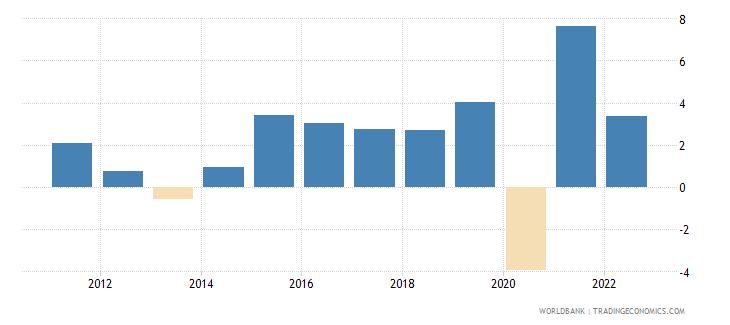 bulgaria gdp growth annual percent wb data