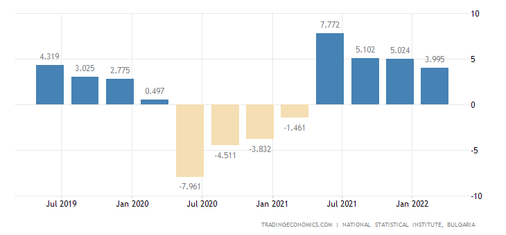Bulgaria GDP Annual Growth Rate
