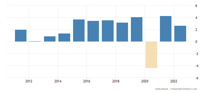 bulgaria gdp growth constant 2010 usd wb data