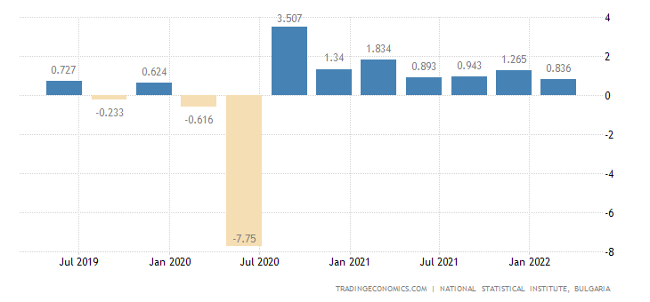 Bulgaria GDP Growth Rate