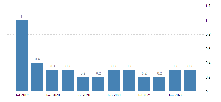 bulgaria gdp main components acquisitions less disposals of valuables eurostat data