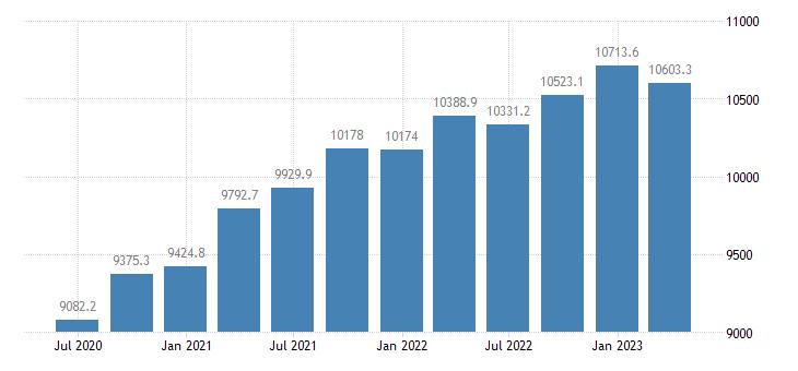 bulgaria gdp main components actual individual consumption eurostat data