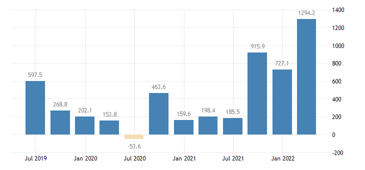 bulgaria gdp main components changes in inventories eurostat data
