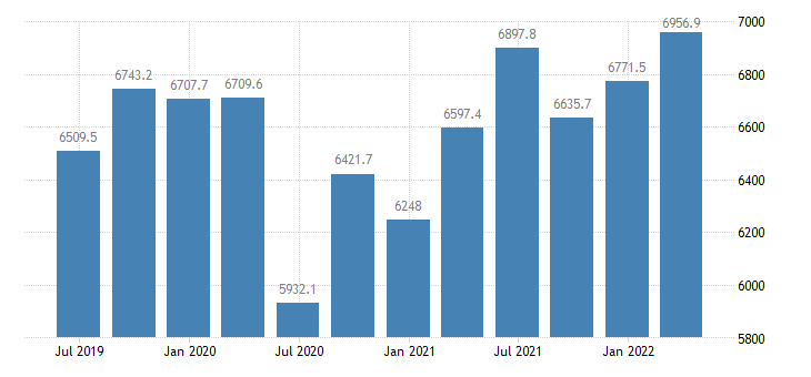 bulgaria gdp main components exports of goods eurostat data