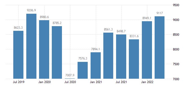 bulgaria gdp main components exports of goods services eurostat data