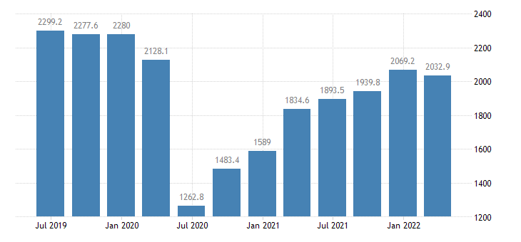 bulgaria gdp main components exports of services eurostat data