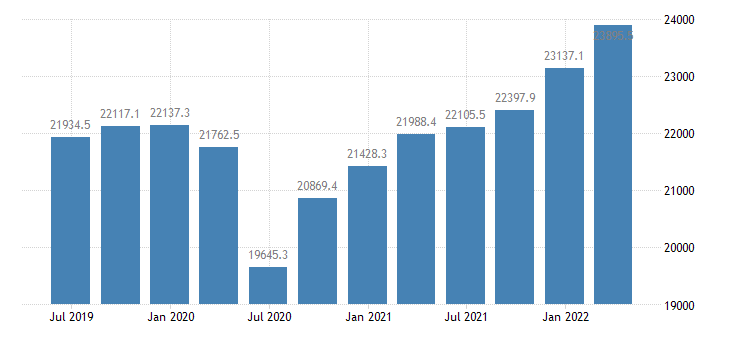 bulgaria gdp main components final consumption expenditure gross capital formation exports of goods services eurostat data